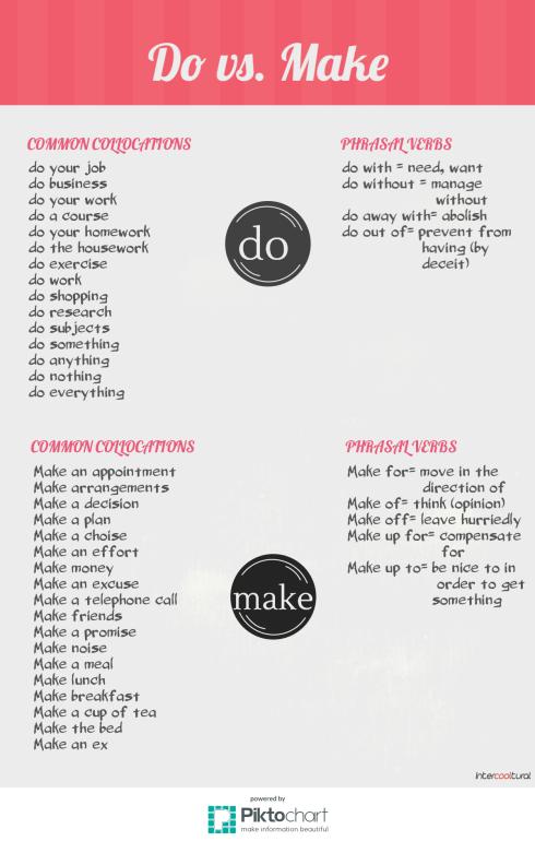 Do vs. Make